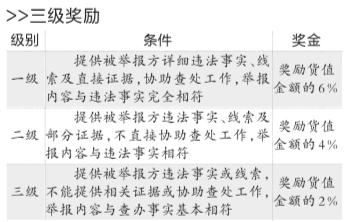 京食药监局公布违法行为举报奖励办法 最高奖30万