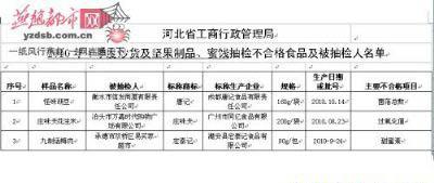 河北省工商局抽检三种小食品不合格